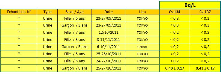 111215 tab urines2 fr