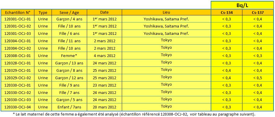 tab1 urines mars2012 fr