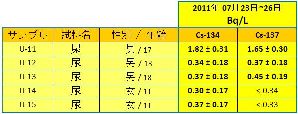 110802 urine2 jp