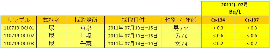 110802 urine3 jp