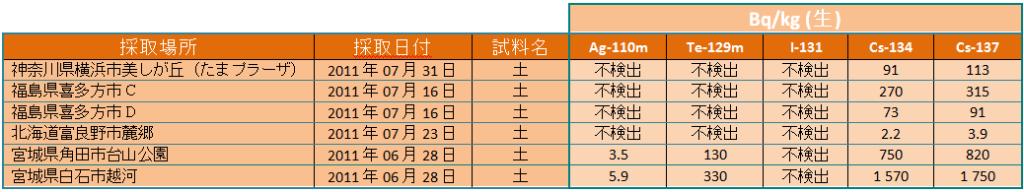 110811(04) sols kg jp