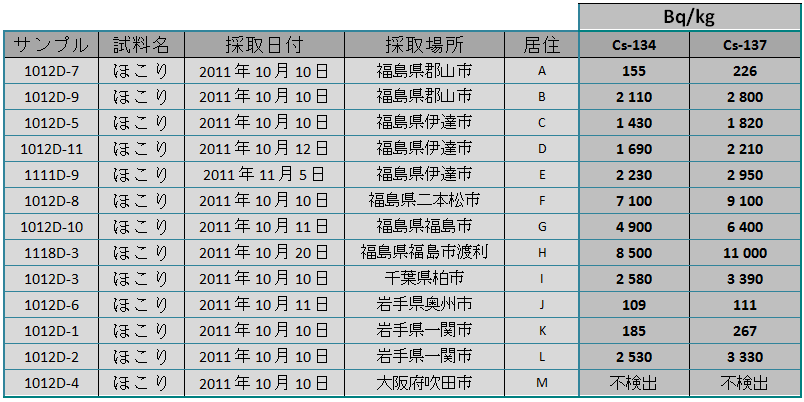 111215 dust jp
