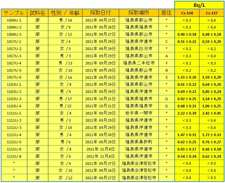 111215 urines jp