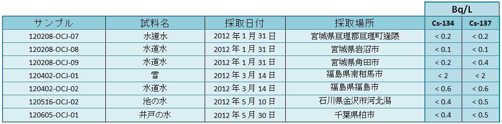 env eaux 0512 jp