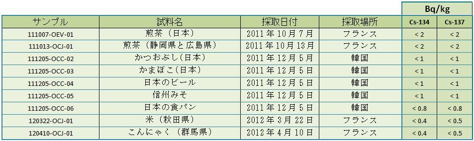 food tab1 jp