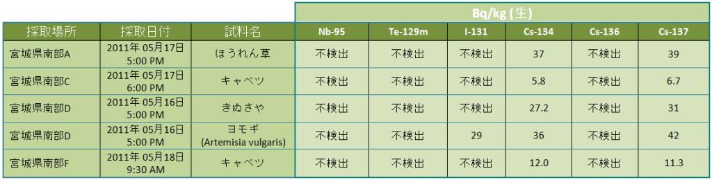 leg miyagi jp