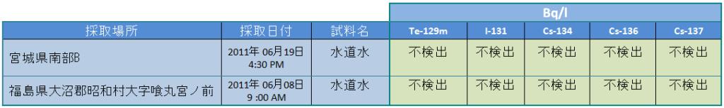tab 110629 eaux jp