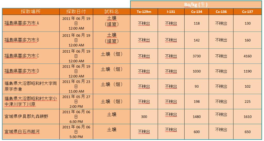 tab 110629 sols kg jp