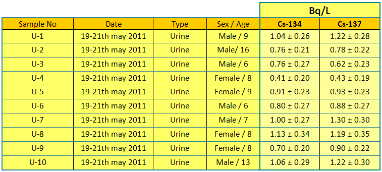 urine en