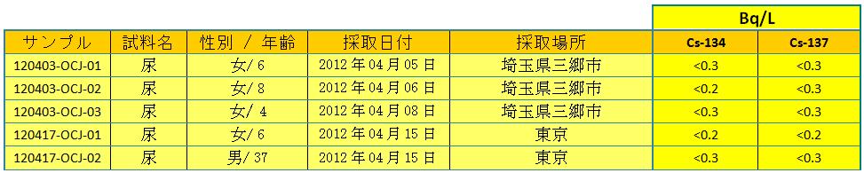 urines tab1 1204 jp