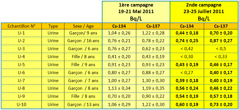 110802 urine1 fr