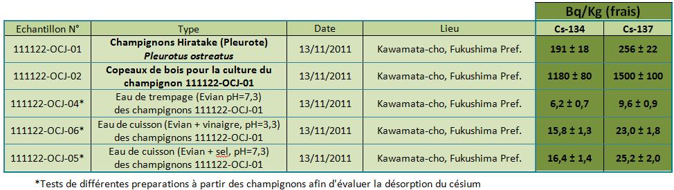 champi 120107 fr