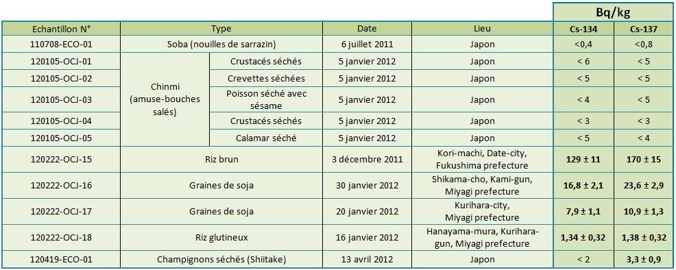 tab1 denrees alim2012 fr