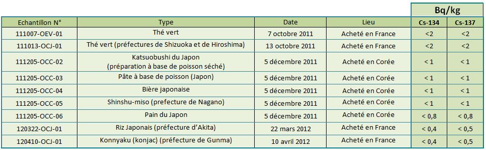tab2 denrees alim2012 fr