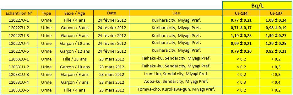 tab2 urines mars2012 fr