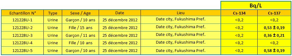 urinesdec2012