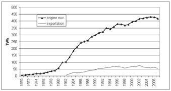 Electricité d'origine nucléaire et exportations d'électricité