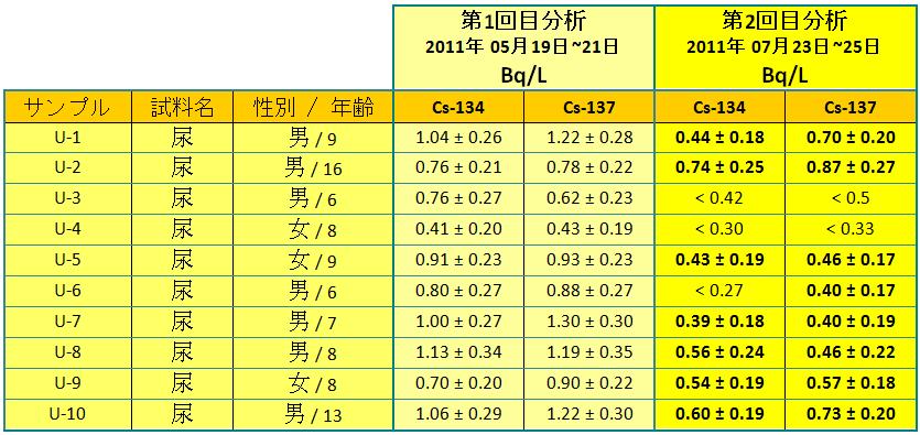 110802 urine jp