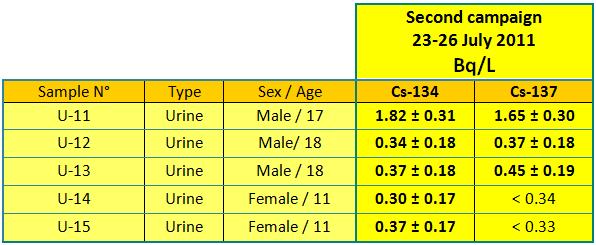 110802 urine2 en