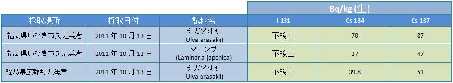111017 alg jp