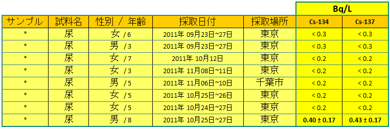 111215 urines2 jp