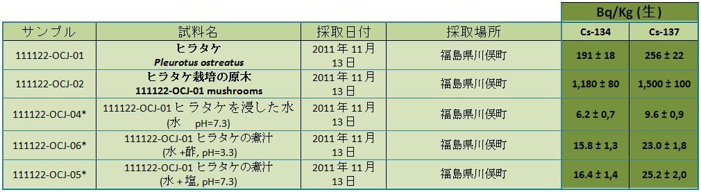 120107 champ jp