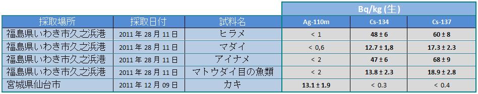120107 fish jp