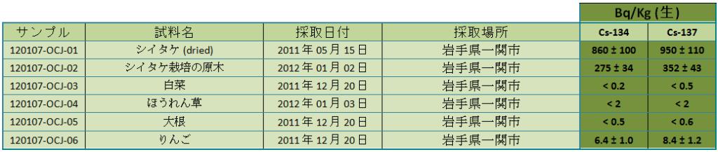 120107 vgtx jp