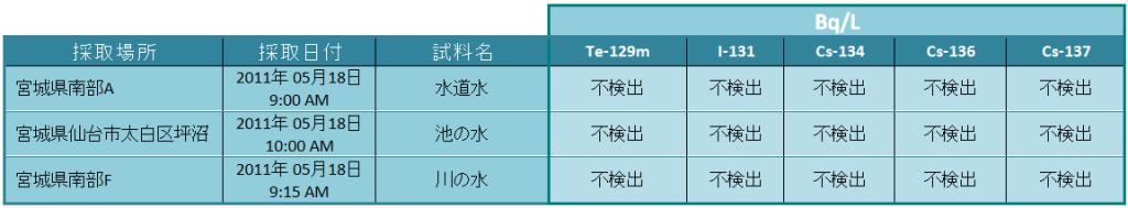 eaux miyagi jp