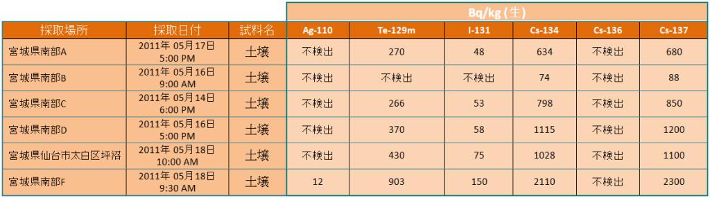 sols kg miyagi jp