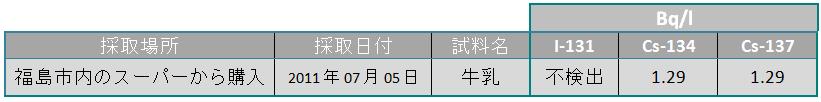 tab 110711 lait jp