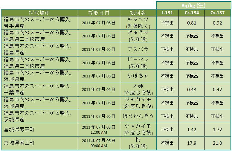tab 110711 leg jp