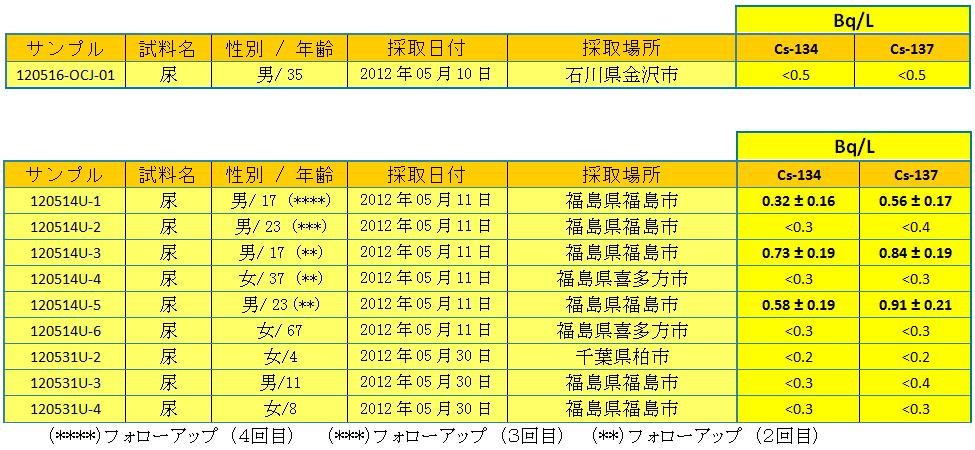 urines tab 1205 jp