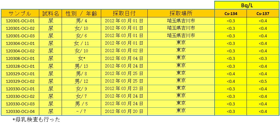 urines tab1 1203 jp