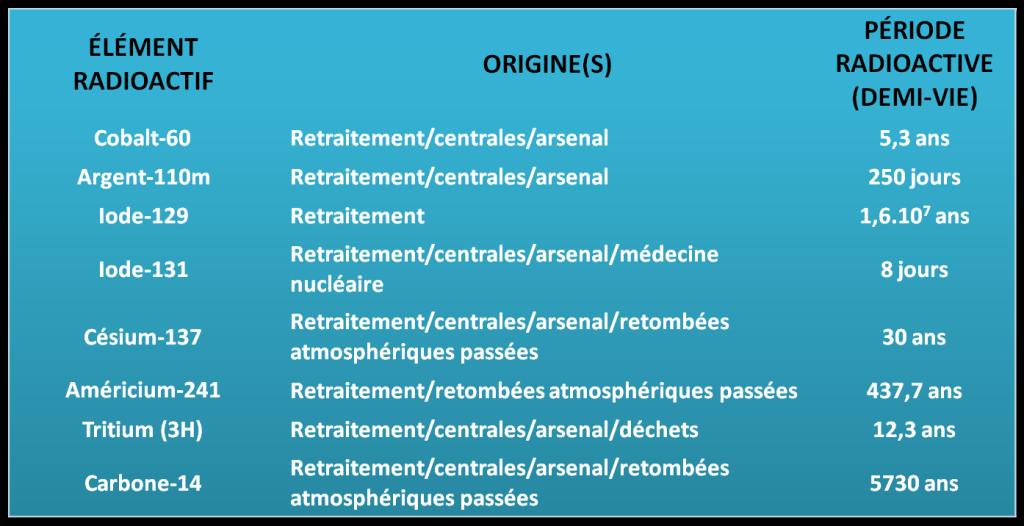 éléments artificiels Origine et Demi-vie