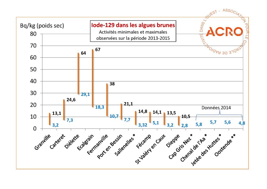 Profil iode-129 Algues 2013-2015